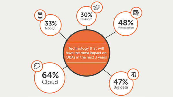 Dell: How Are DBAs Really Managing Their Data?