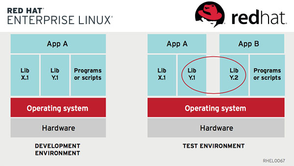 Red Hat: Using Containers With Red Hat Enterprise Linux