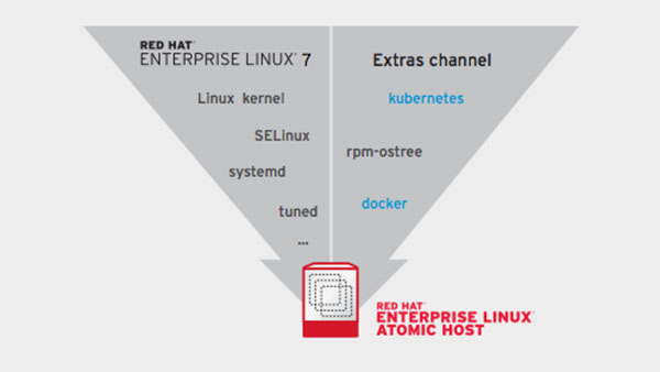 Red Hat: Enterprise Linux Atomic Host A Platform Optimized For Linux Containers