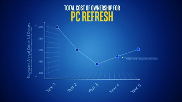 Intel IT: PC Refresh Strategy