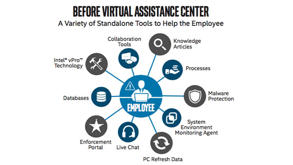 Virtual Assistance Center Advances IT self-service