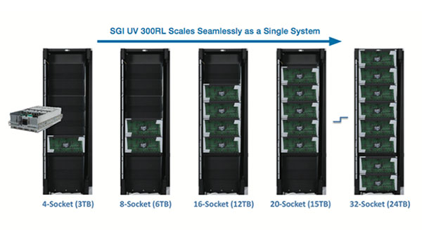 SGI: UV 300RL for Oracle Database In-Memory