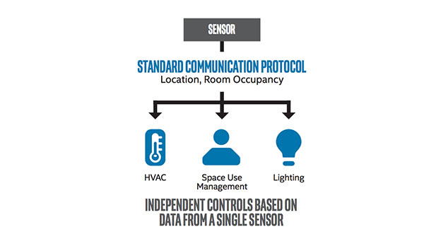 IoT Data Standards Provide the Foundation for Smart Buildings