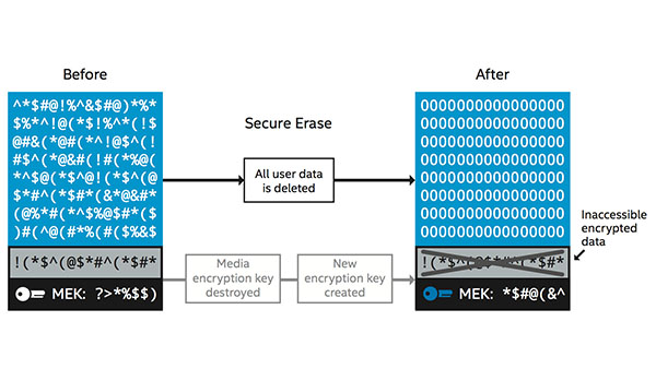Secure Erase for SSDs Helps Sanitize Data and Boost Efficiency